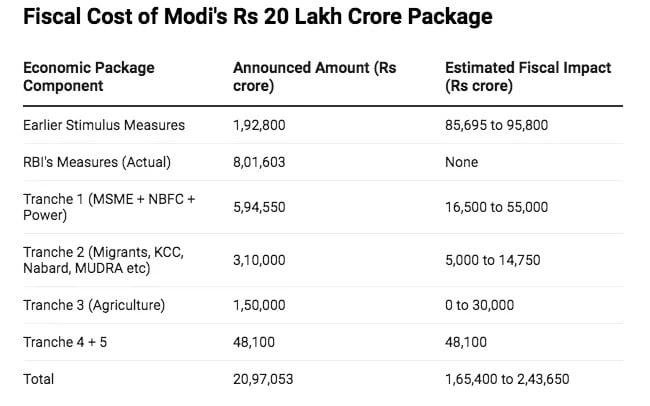 Fiscal cost Narendra Modi